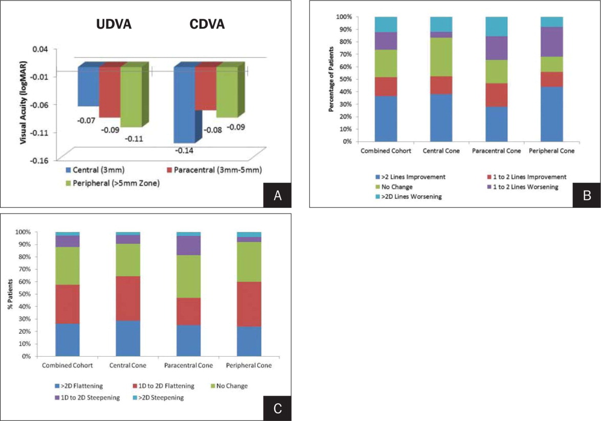 A) Mean logMAR change in visual acuity between baseline and 1 year, in each cone location group (UDVA = uncorrected distance visual acuity, CDVA = corrected distance visual acuity). B) The 1-year change in uncorrected distance visual acuity experienced by individual patients. At the bottom of each bar is the percentage of patients who experienced ⩾2 Snellen lines of improvement, and at the top of each bar is the percentage of patients who experienced a loss of ⩾2 Snellen lines. C) The 1-year change in corrected distance visual acuity experienced by individual patients. At the bottom of each bar is the percentage of patients who experienced ⩾2 Snellen lines of improvement and at the top of each bar is the percentage of patients who experienced a loss of ⩾2 Snellen lines.
