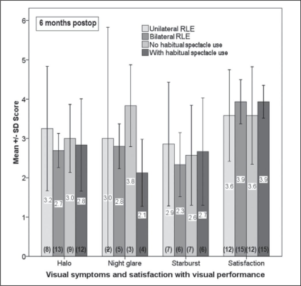 The mean scores of visual symptoms (in symptomatic patients) and satisfaction with visual performance for patients with unilateral and bilateral refractive lens exchange and with or without habitual spectacle use preoperatively. A higher visual symptom score indicates greater severity. A higher satisfaction score indicates greater satisfaction. Number in brackets indicates the sample size. Error bars indicate ±1 standard deviation.