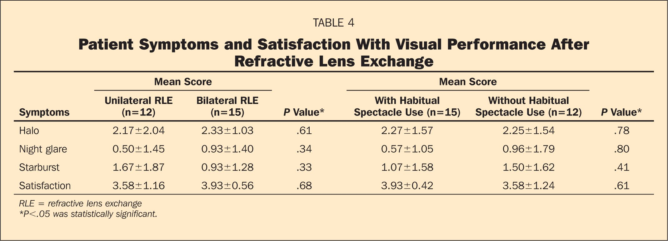 Patient Symptoms and Satisfaction With Visual Performance After Refractive Lens Exchange