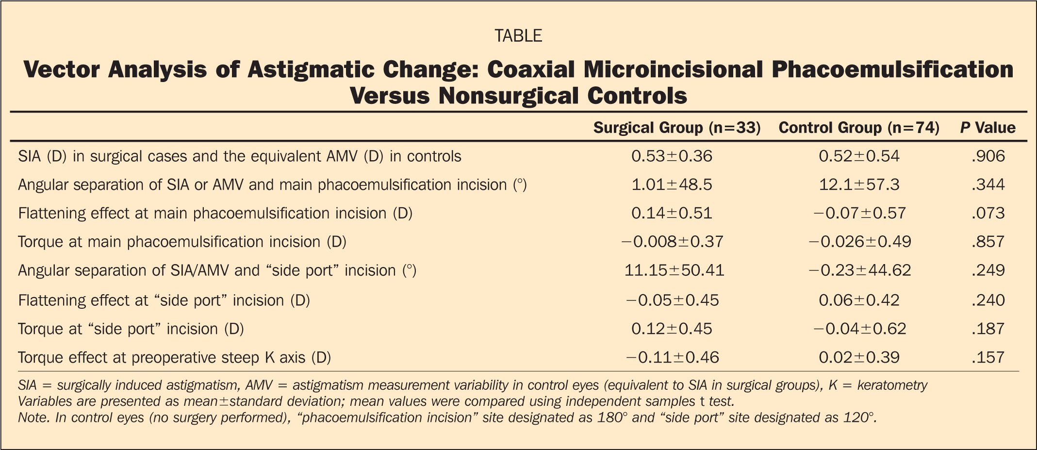 Vector Analysis of Astigmatic Change: Coaxial Microincisional Phacoemulsification Versus Nonsurgical Controls