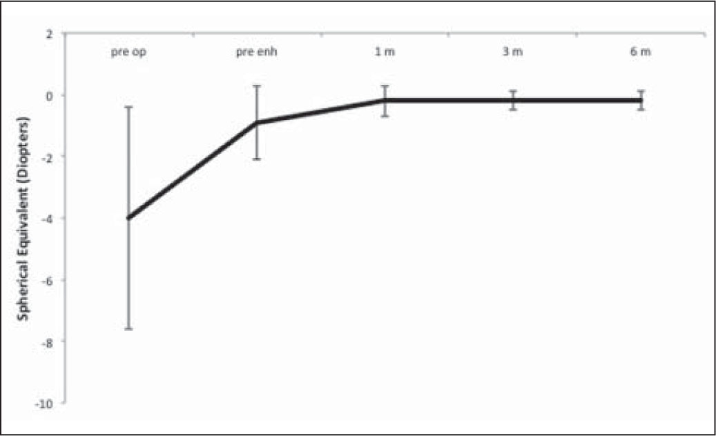 Mean spherical equivalent refraction of eyes retreated with flap relift after femtosecond laser–assisted LASIK. Preop is before primary LASIK and pre-enh is just prior to retreatment. Error bars represent ±1 standard deviation.