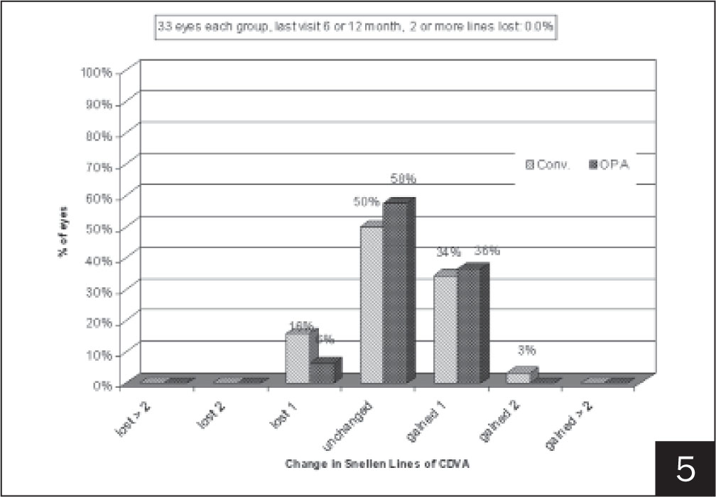 Change in corrected distance visual acuity (CDVA). No eye lost more than one Snellen line of CDVA (P=.05).