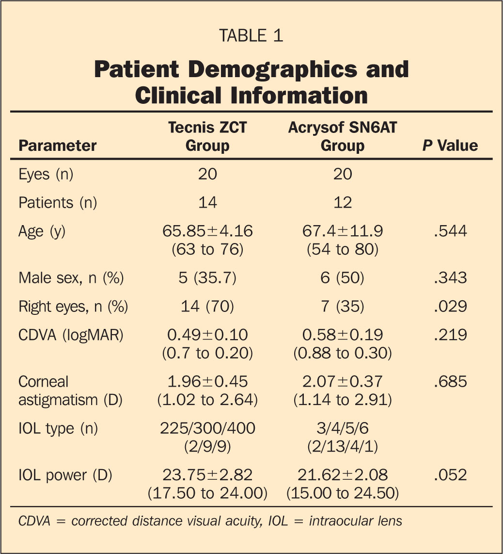 Patient Demographics and Clinical Information