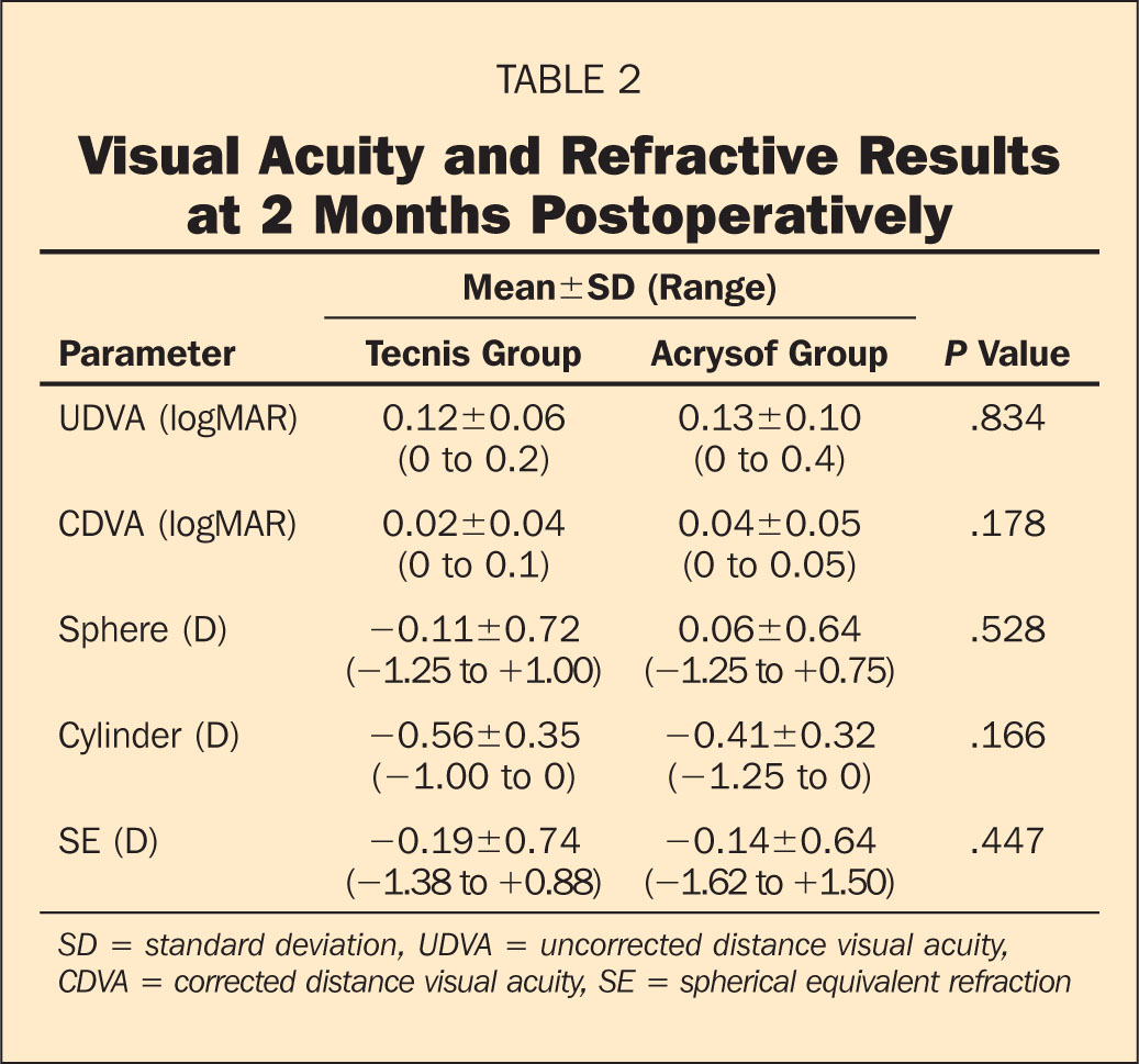 Visual Acuity and Refractive Results at 2 Months Postoperatively
