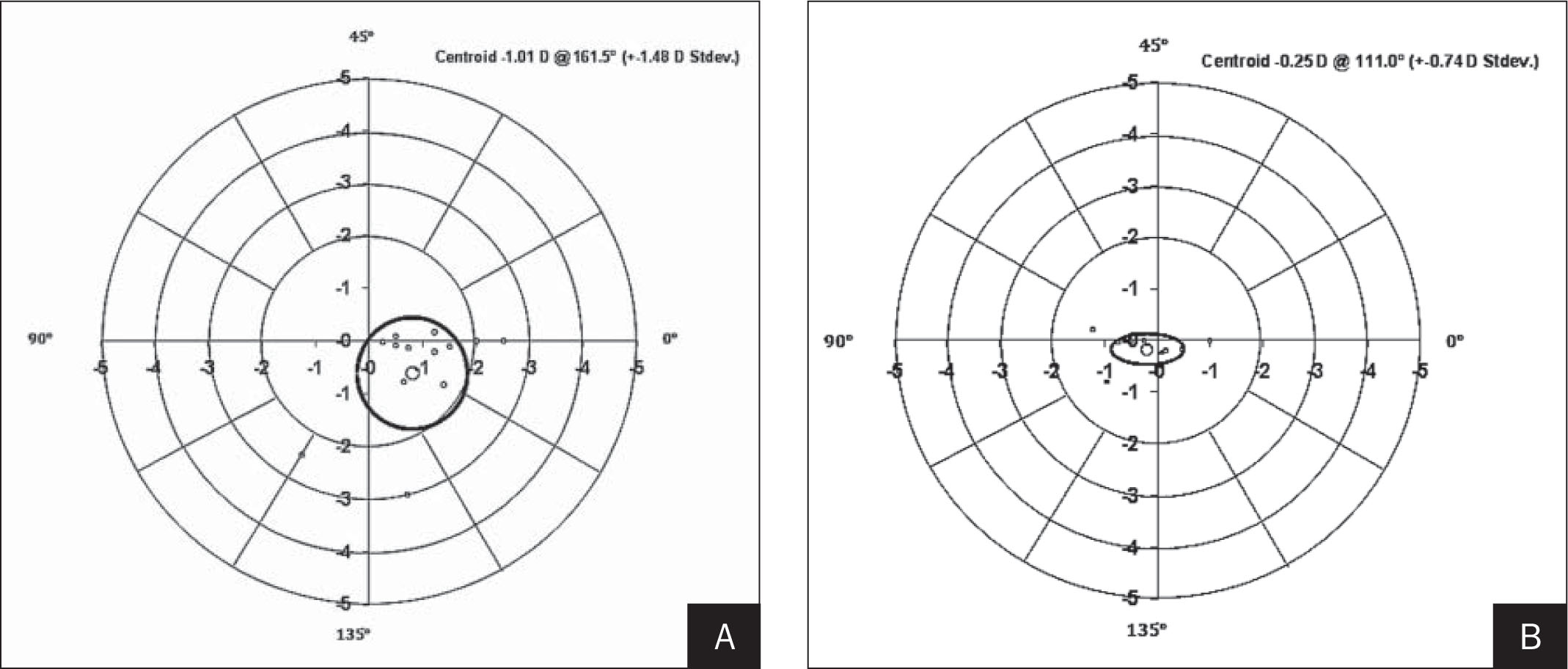 Double-angle plots of the A) pre- and B) postoperative refractive astigmatism.