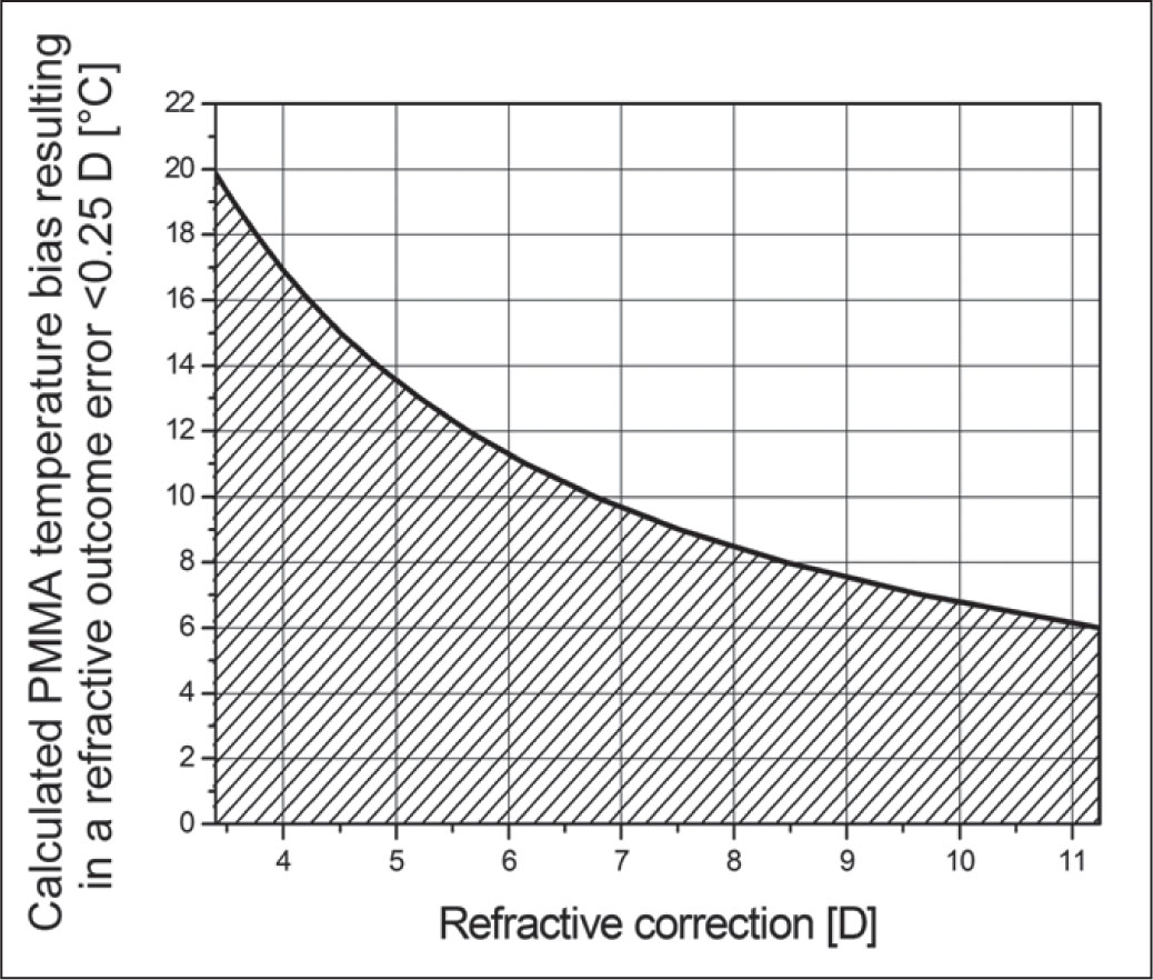 Range of allowed temperature bias of polymethylmethacrylate (PMMA) plates for calibration to achieve refractive surgery outcomes within 0.25 D of desired values (the Y axis is the allowed deviation from the assumed standard room temperature of 20°). (Assumption: Calibration done at 20°.)