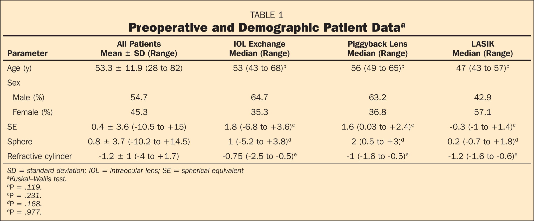 Preoperative and Demographic Patient Dataa
