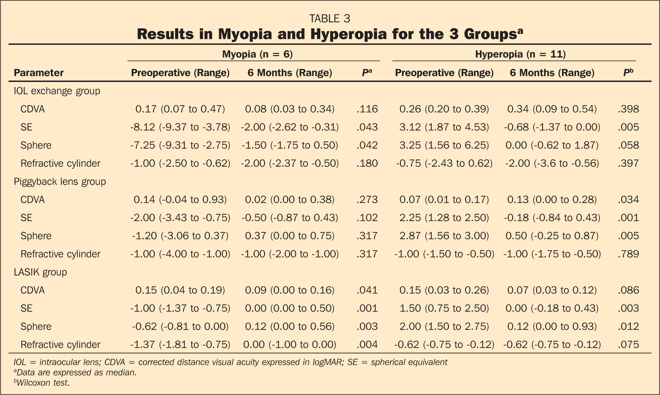 Results in Myopia and Hyperopia for the 3 Groupsa