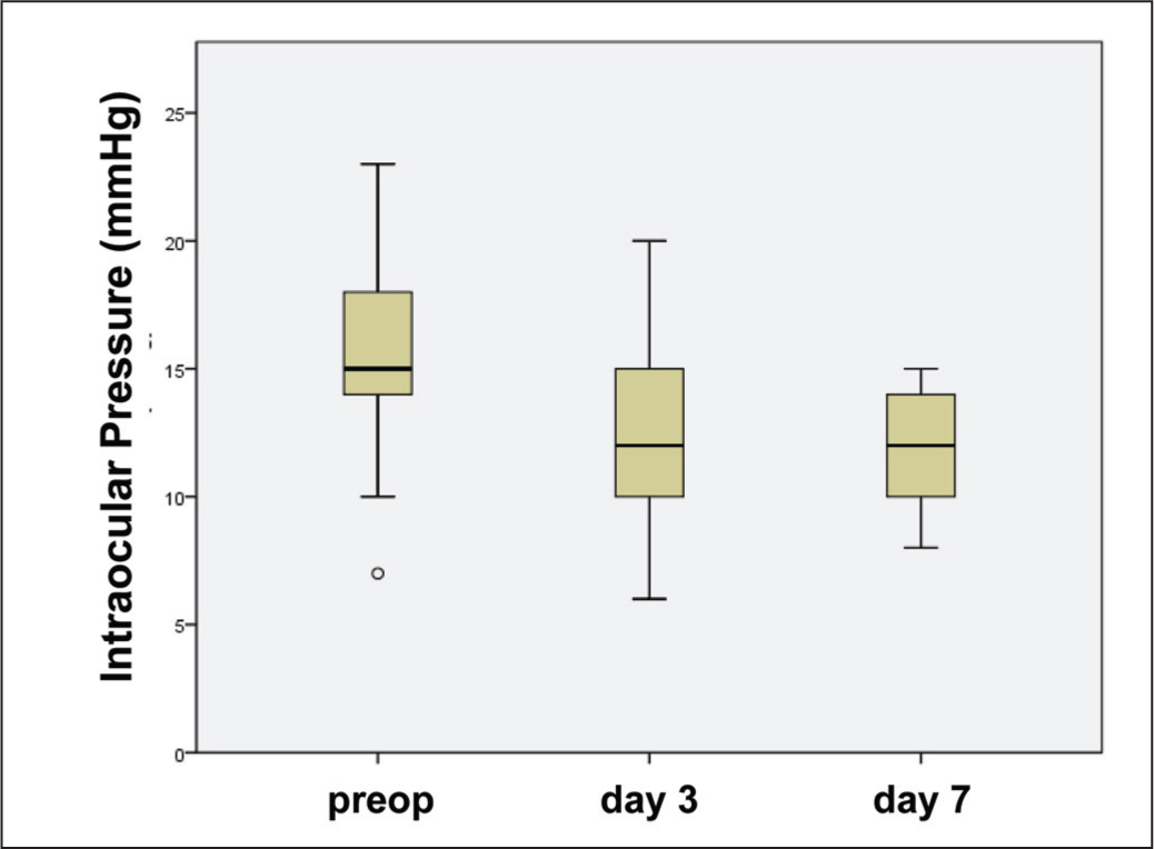 Intraocular pressure before and 3 and 7 days after femtosecond laser-assisted cataract surgery without ophthalmic viscosurgical devices.