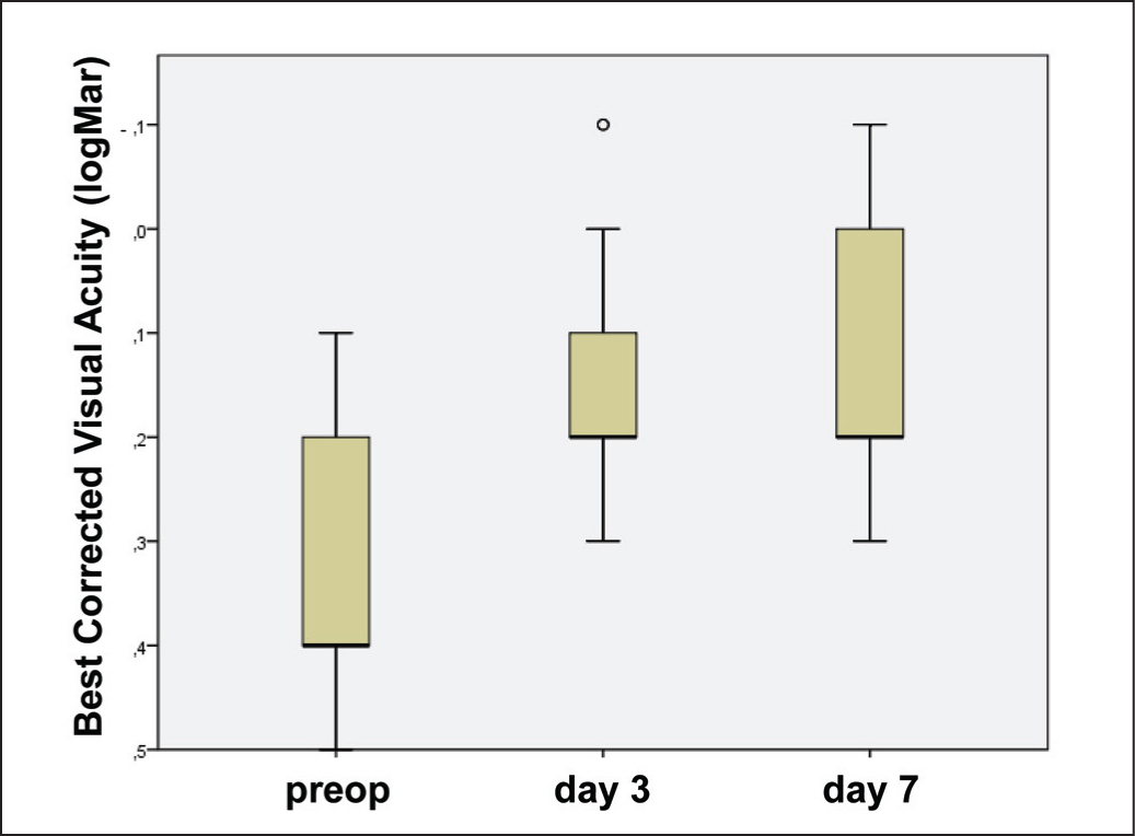 Corrected distance visual acuity before and 3 and 7 days after femtosecond laser-assisted cataract surgery without ophthalmic viscosurgical devices.