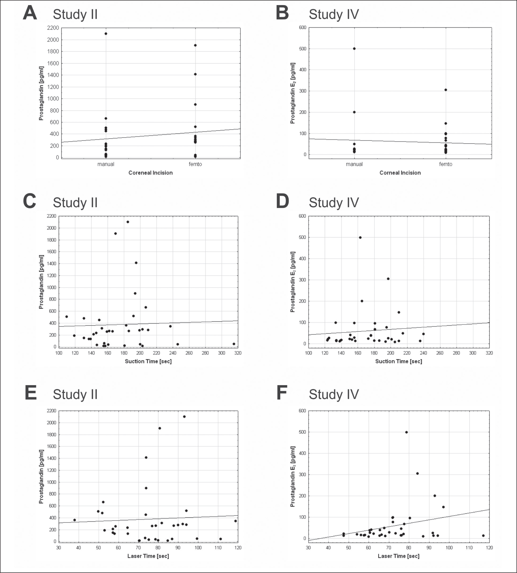 (A) Correlation of corneal incision procedures (manual or femtosecond laser-assisted) and prostaglandin in aqueous humor. Each dot represents one patient. No significant correlation was noted in study II (r = 0.11, P = .5). (B) Plot of corneal incision procedures versus prostaglandin E2 levels. No correlation was found between prostaglandin E2 and corneal incision in study IV (r = −0.07, P = .7). (C) Correlation of suction times in the femto group and prostaglandin levels. No significant correlation was noted in study II (r = 0.04, P = .8). (D) Scatterplot of suction times versus prostaglandin E2 levels. No correlation between prostaglandin E2 and suction time could be observed (r = −0.09, P = .6). (E) Correlation of laser times and prostaglandin levels. No correlation between prostaglandin and laser time could be observed (r = 0.04, P = .8). (F) No correlation was noted between individual laser times and prostaglandin E2 levels in study IV (r = 0.25, P = .1). Linear regressions are displayed as solid lines.