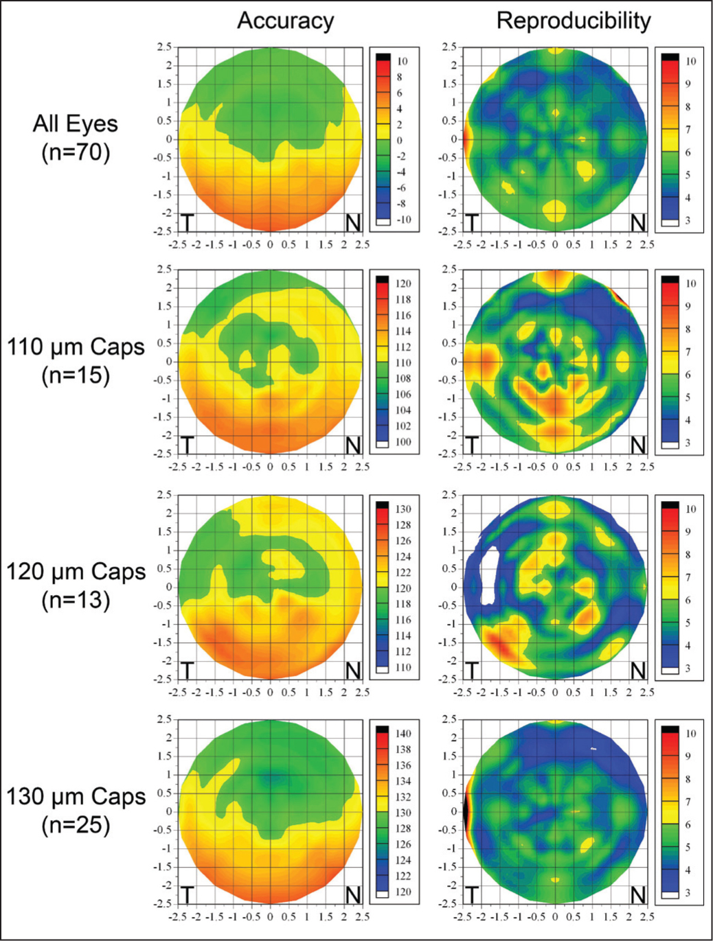 Topographical maps of the accuracy and reproducibility of cap thickness centered on the corneal vertex for the central 5-mm diameter zone. All left eyes were mirrored so that positive x-values represented the nasal cornea and negative x-values represented the temporal cornea. A Cartesian 1-mm grid was superimposed with the origin at the corneal vertex. All eyes were included after normalizing the cap thickness data for the intended cap thickness. For the accuracy map, the break point was set to 0 so that positive values (yellow/red) represented areas where the cap was thicker than intended and negative values (green/blue) represented areas where the cap was thinner than intended. The mean cap thickness was displayed to represent the accuracy grouped for 110, 120, and 130 μm intended cap thicknesses. The color scale represents the cap thickness in microns and the break point was set to the intended cap thickness so that yellow and red represented areas where the cap was thicker than intended and green and blue represented areas where the cap was thinner than intended. The color scale for all reproducibility maps represented the standard deviation in microns. The break point was set to 6 μm so that all areas where the reproducibility was better than 6 μm were displayed in green or blue.
