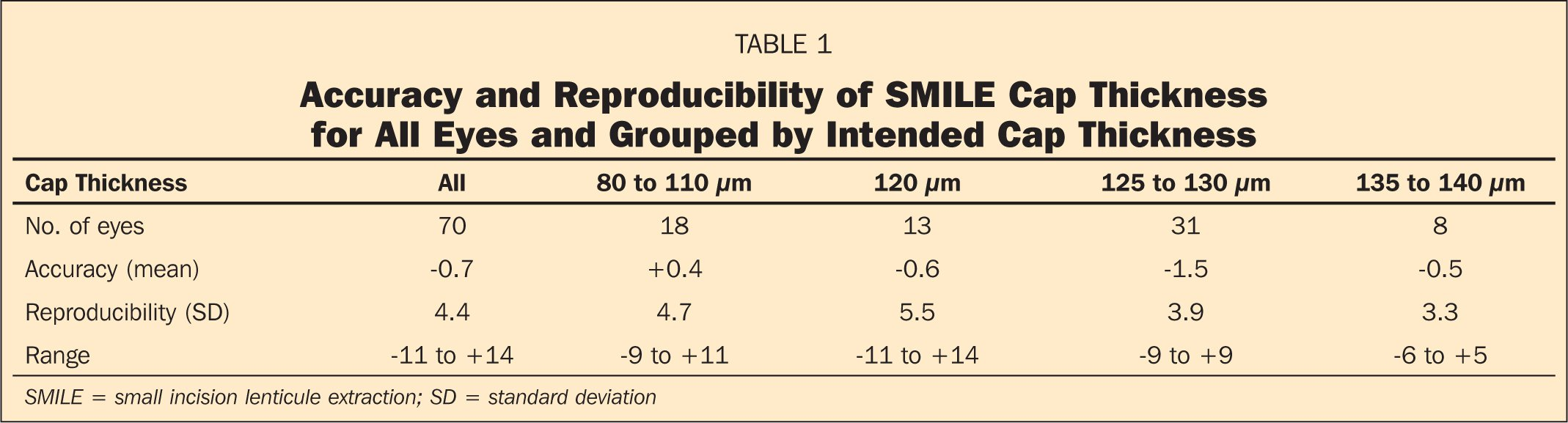 Accuracy and Reproducibility of SMILE Cap Thickness for All Eyes and Grouped by Intended Cap Thickness