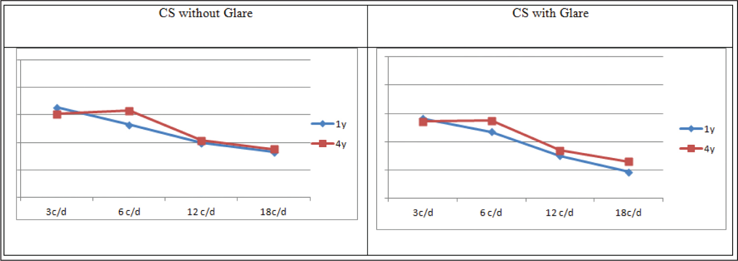 Mean monocular contrast sensitivity (CS) function measured under mesopic conditions with and without glare at 1 and 4 years postoperatively. c/d = cycle per degree