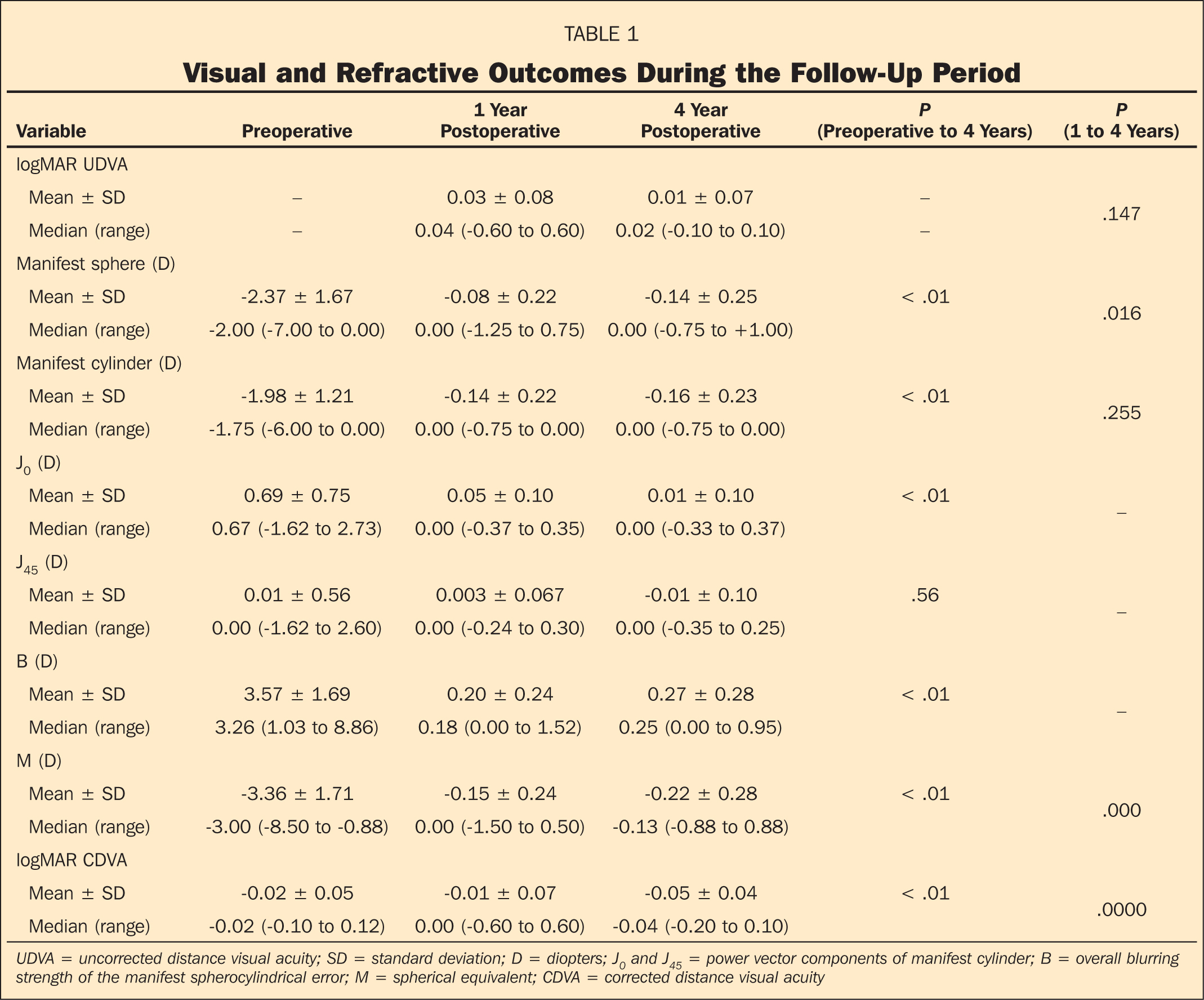 Visual and Refractive Outcomes During the Follow-Up Period