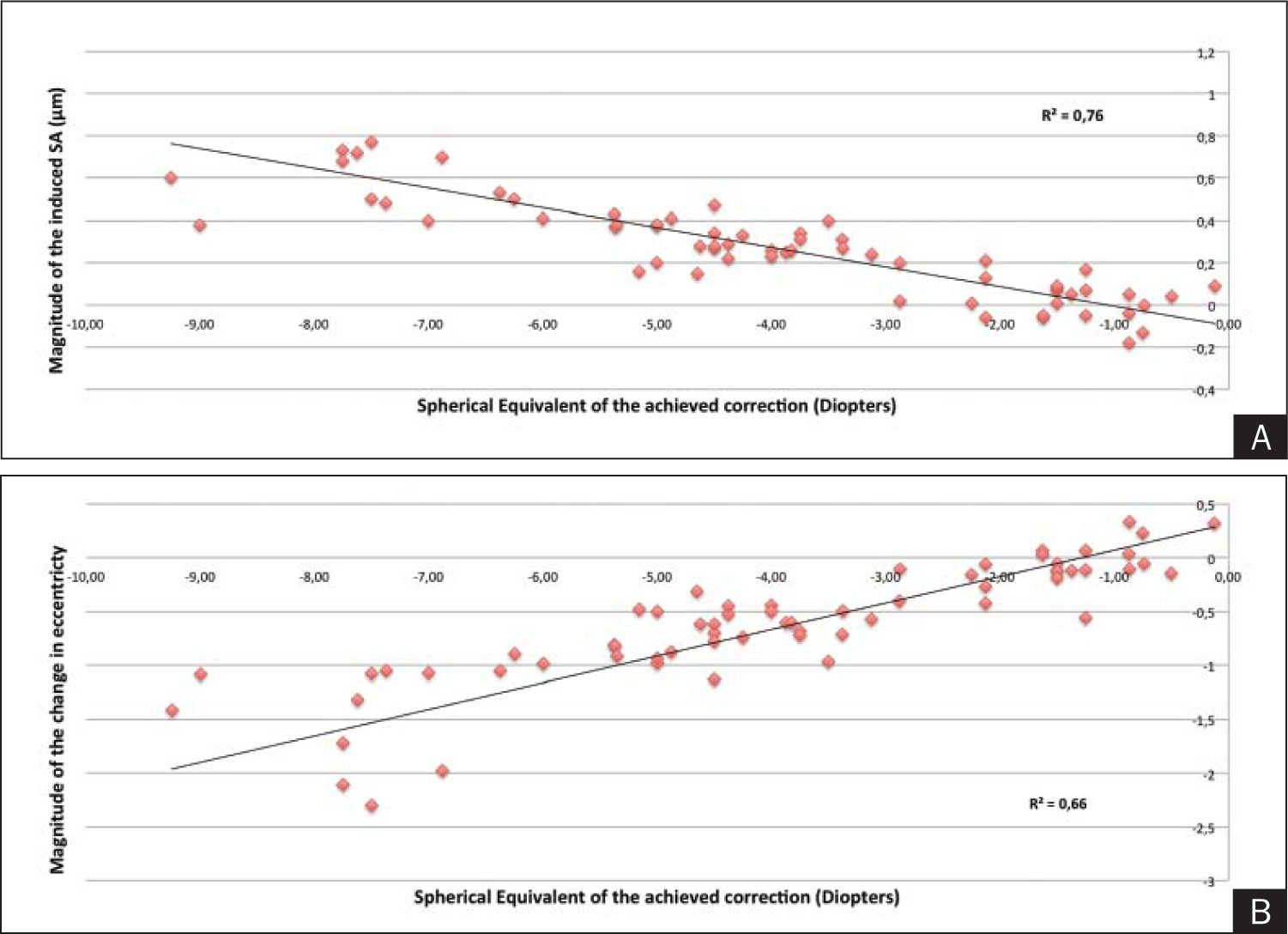 Scatterplots showing the correlation between A) the postoperative induction of spherical aberration (SA) and B) the change in eccentricity with the spherical equivalent of the achieved myopic correction.