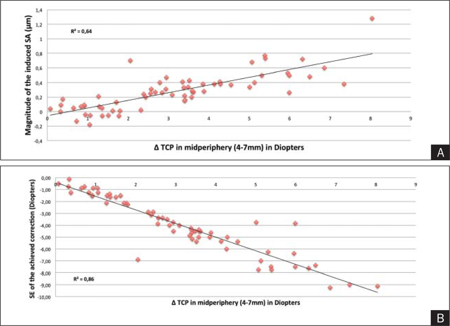 Scatterplots showing the correlation between the postoperative increase in total corneal power in the midperiphery (4 to 7 mm) with A) the amount of induced spherical aberration and B) magnitude of the achieved myopic correction. SA = spherical aberration, TCP = total corneal power, SE = spherical equivalent
