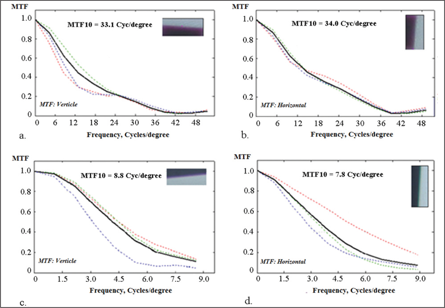 (A and B) On-axis polychromatic modulation transfer function (MTF) measured from the optomechanical eye model using a slanted edge chart. (C and D) Ten degrees off-axis MTF measured from the eye model using the slanted edge chart. Images are illumined with fluorescent lighting. The images of the slanted edge chart are shown in the insets.