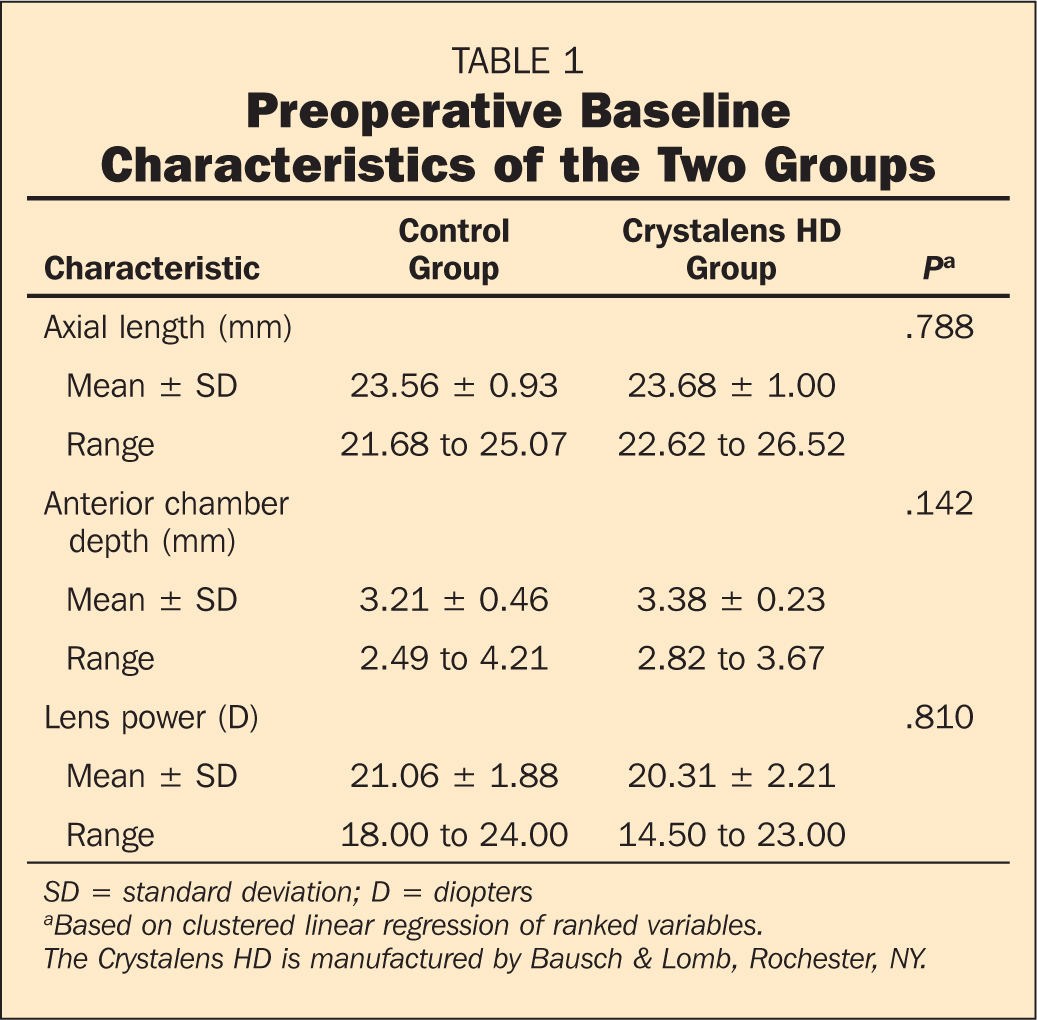 Preoperative Baseline Characteristics of the Two Groups