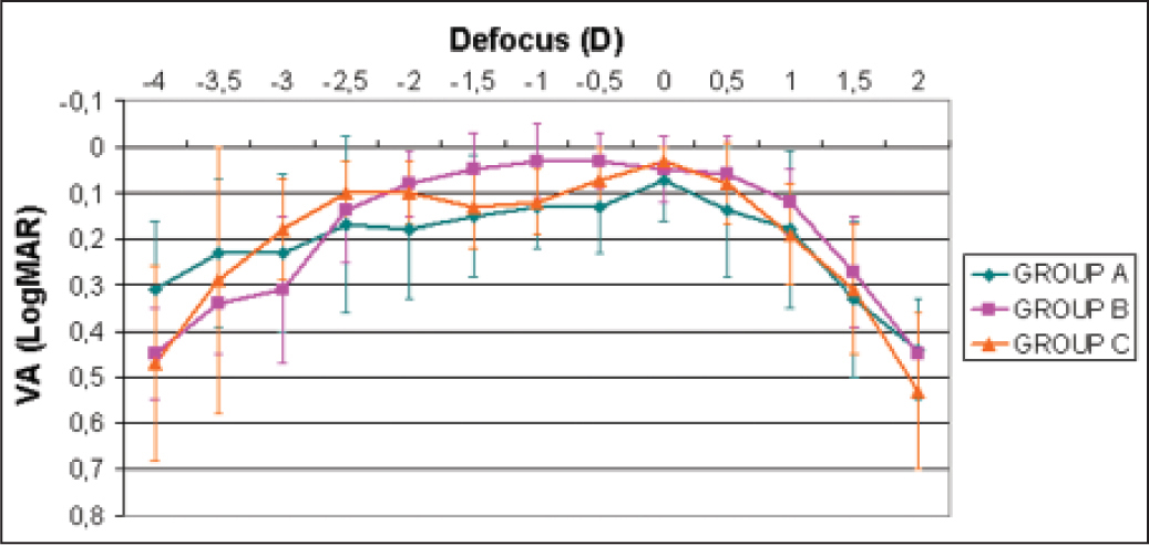 Mean defocus curve in the three groups of eyes analyzed: group A = eyes implanted with the C-Loop haptic design of the refractive rotationally asymmetric multifocal intraocular lens (MIOL) without using a capsular tension ring (CTR) (green line); group B = eyes implanted with the C-Loop haptic design of the refractive rotationally asymmetric MIOL using a CTR (pink line); and group C = eyes implanted with the plate-haptic design of the refractive rotationally asymmetric MIOL (orange line).