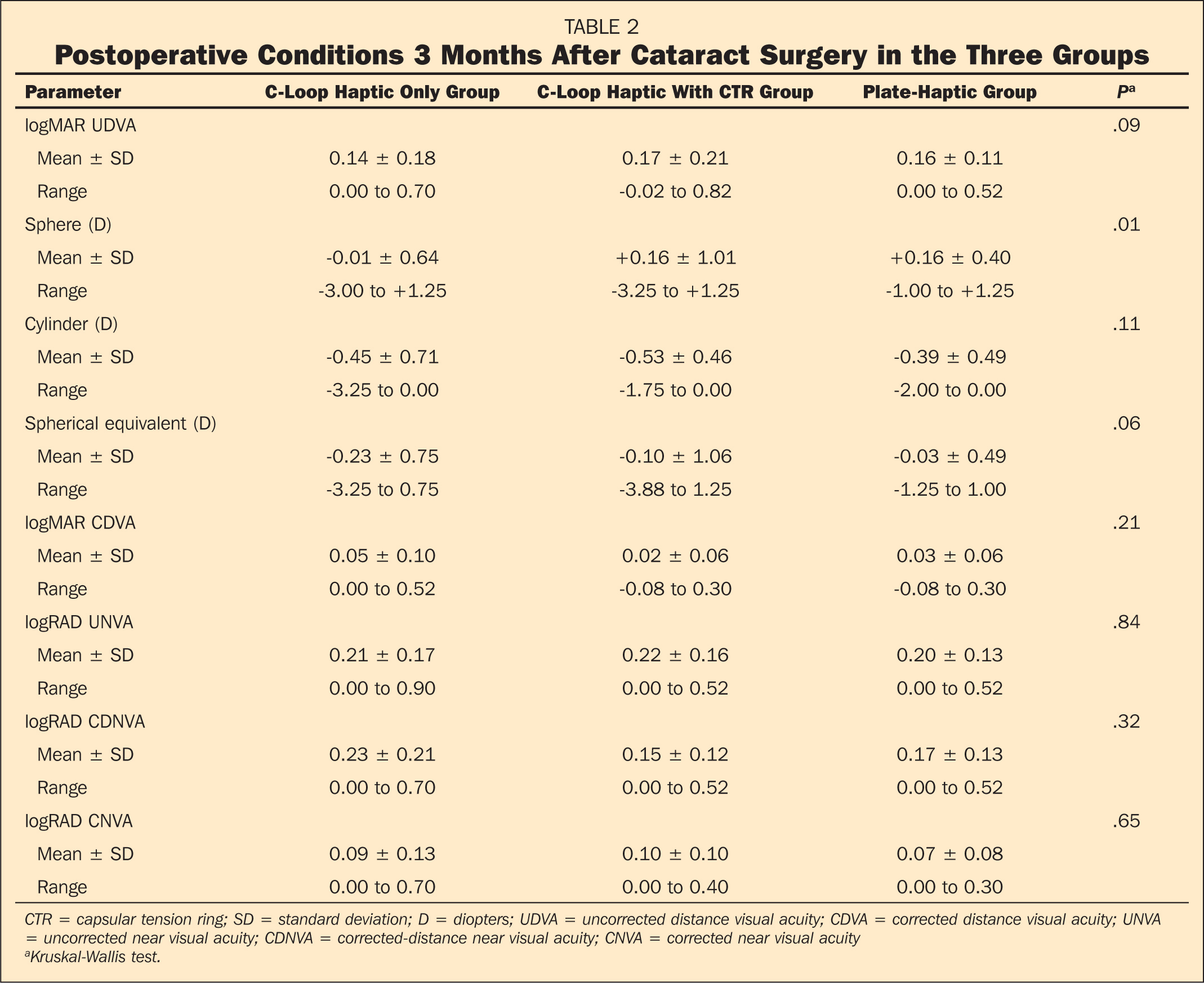 Postoperative Conditions 3 Months After Cataract Surgery in the Three Groups