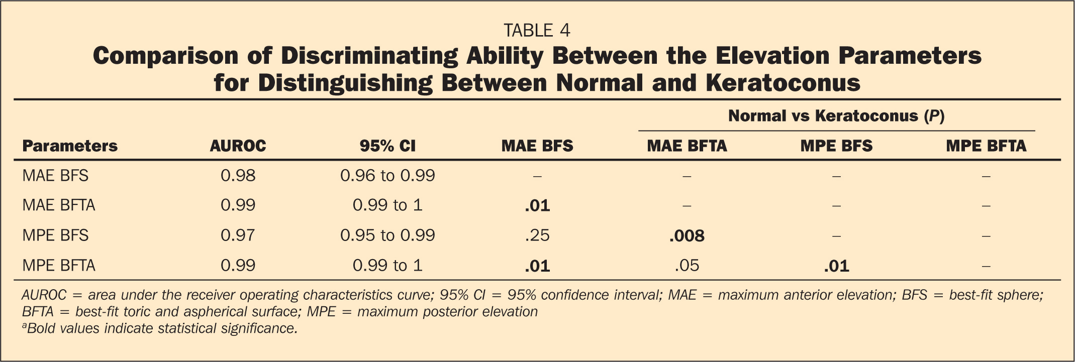 Comparison of Discriminating Ability Between the Elevation Parameters for Distinguishing Between Normal and Keratoconus