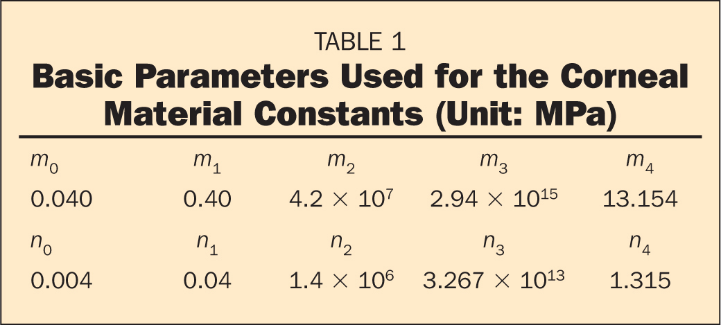 Basic Parameters Used for the Corneal Material Constants (Unit: MPa)