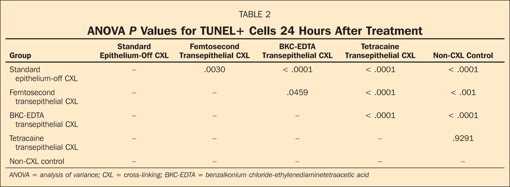 ANOVA P Values for TUNEL+ Cells 24 Hours After Treatment