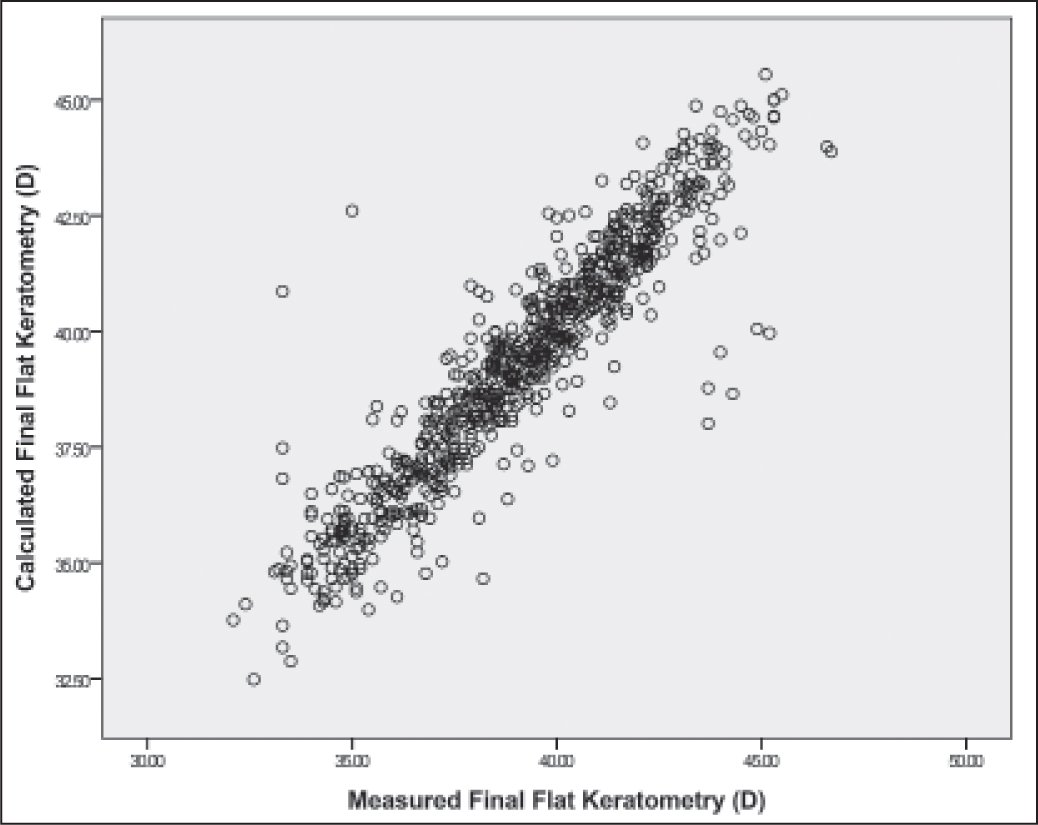 Calculated and measured final flat meridian values correlated well (Pearson's coefficient 0.927, P < .001).
