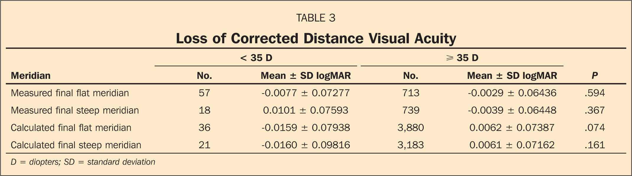 Loss of Corrected Distance Visual Acuity
