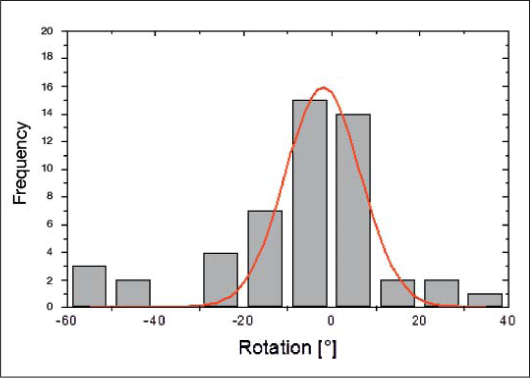 Histogram and Gaussian fit of intraocular lens (IOL) rotational distribution within the first year. Most of the IOLs lie within ±10°.