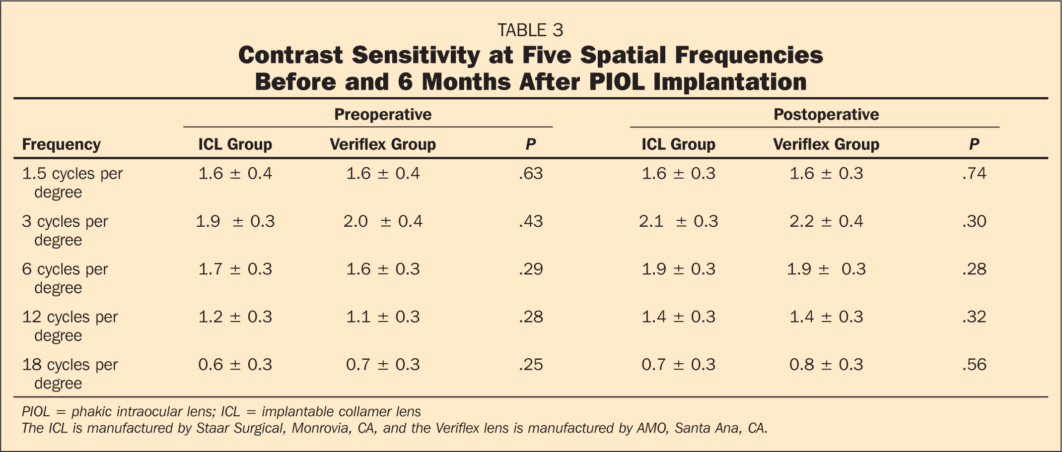 Contrast Sensitivity at Five Spatial Frequencies Before and 6 Months After PIOL Implantation