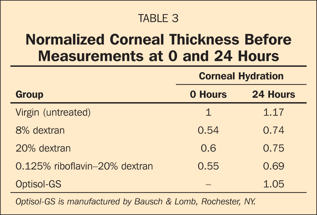 Normalized Corneal Thickness Before Measurements at 0 and 24 Hours