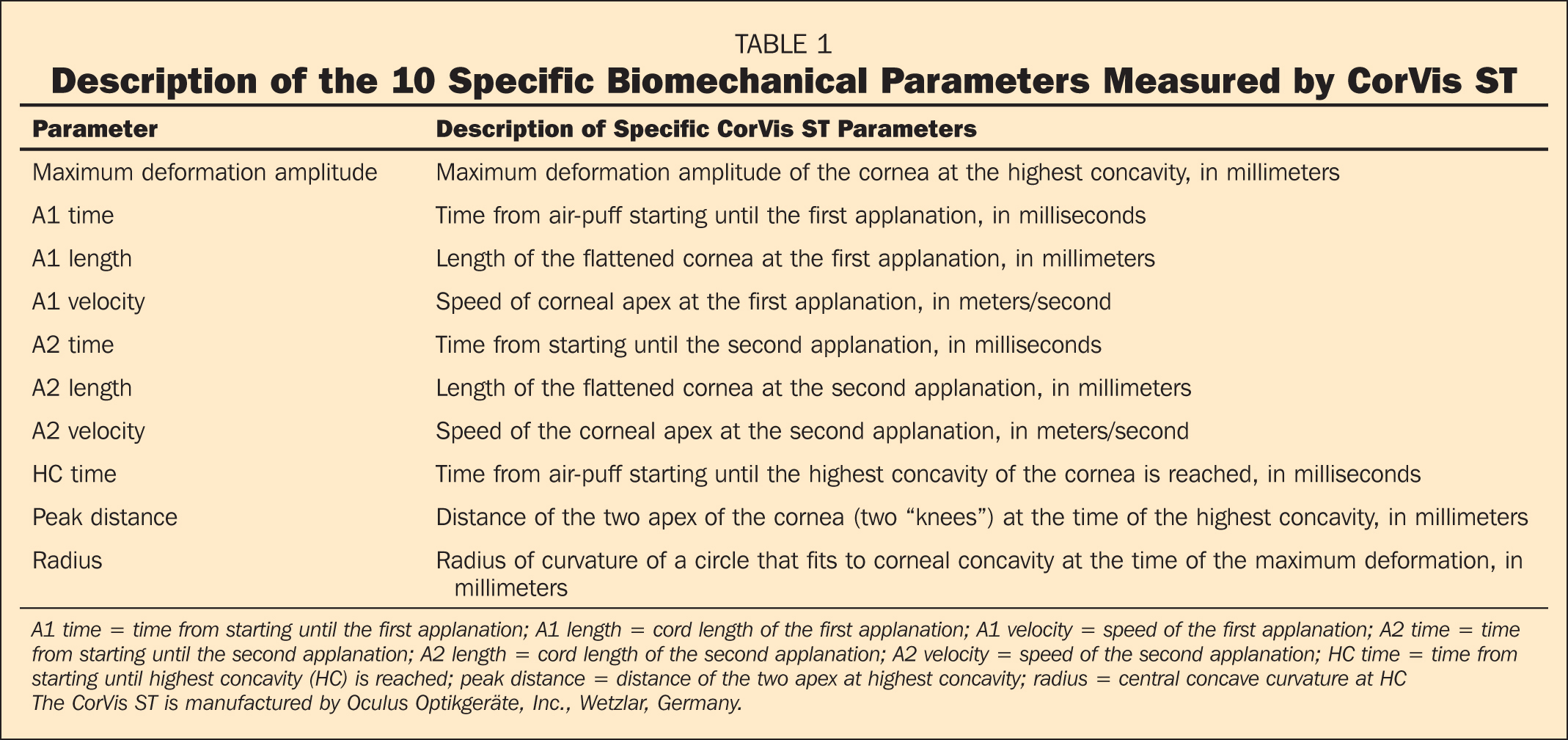 Description of the 10 Specific Biomechanical Parameters Measured by CorVis ST