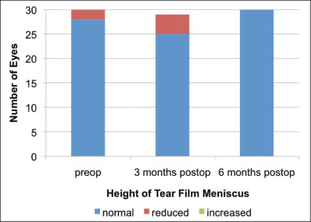 Height of tear film meniscus on the lower eyelid margin. Differences between visits were not statistically significant (P = .135).