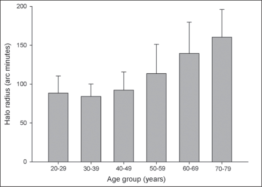 Mean halo radius across age groups. Vertical lines indicate the standard deviation.
