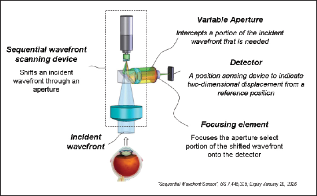 Components of the real-time, sequential wavefront aberrometer for intraoperative use (HOLOS; Clarity Medical Systems, Inc., Pleasanton, CA).