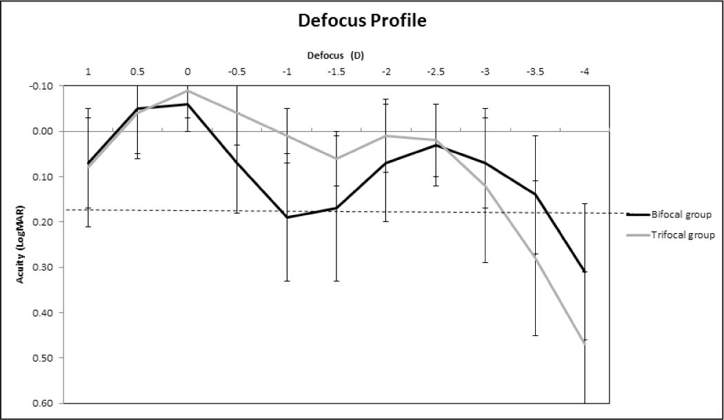 Mean defocus curve in the bifocal (black line) and trifocal (gray line) groups.