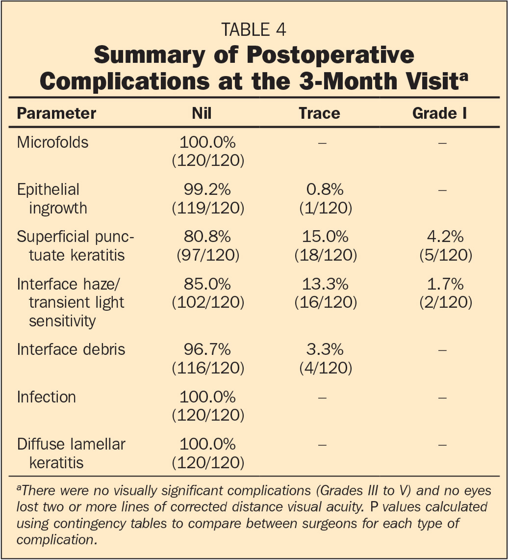 Summary of Postoperative Complications at the 3-Month Visita