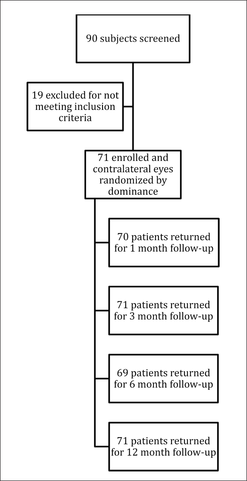 Flow diagram of patient enrollment and progression through the trial.