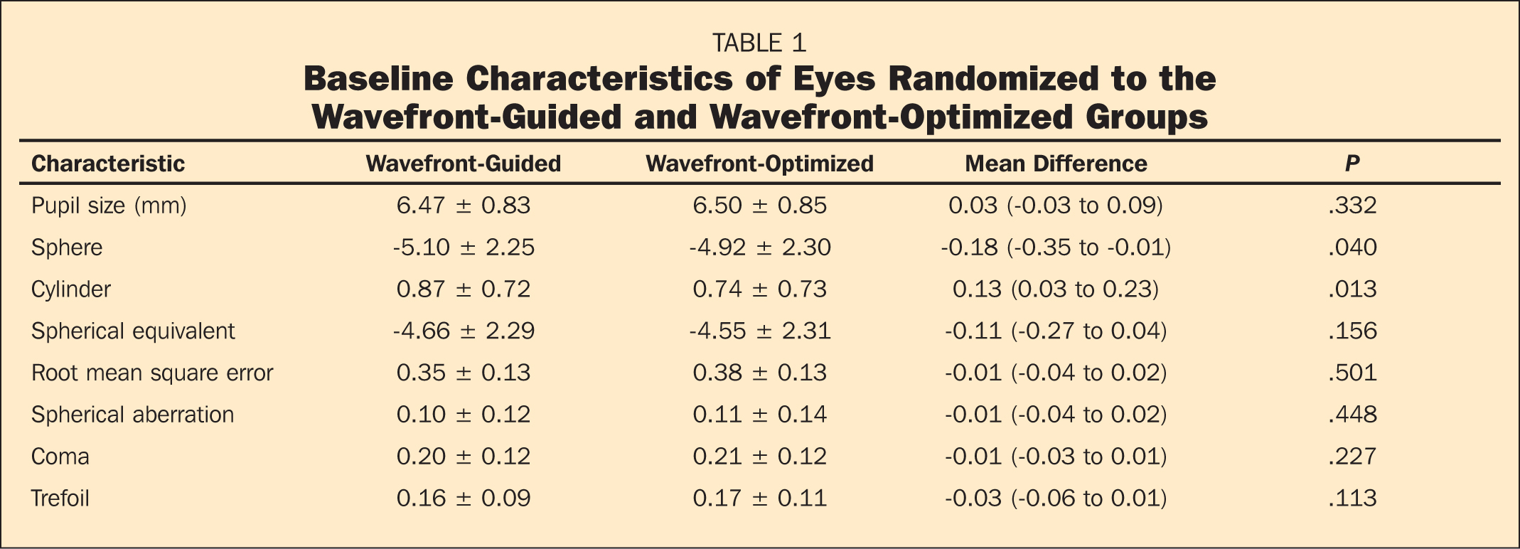 Baseline Characteristics of Eyes Randomized to the Wavefront-Guided and Wavefront-Optimized Groups