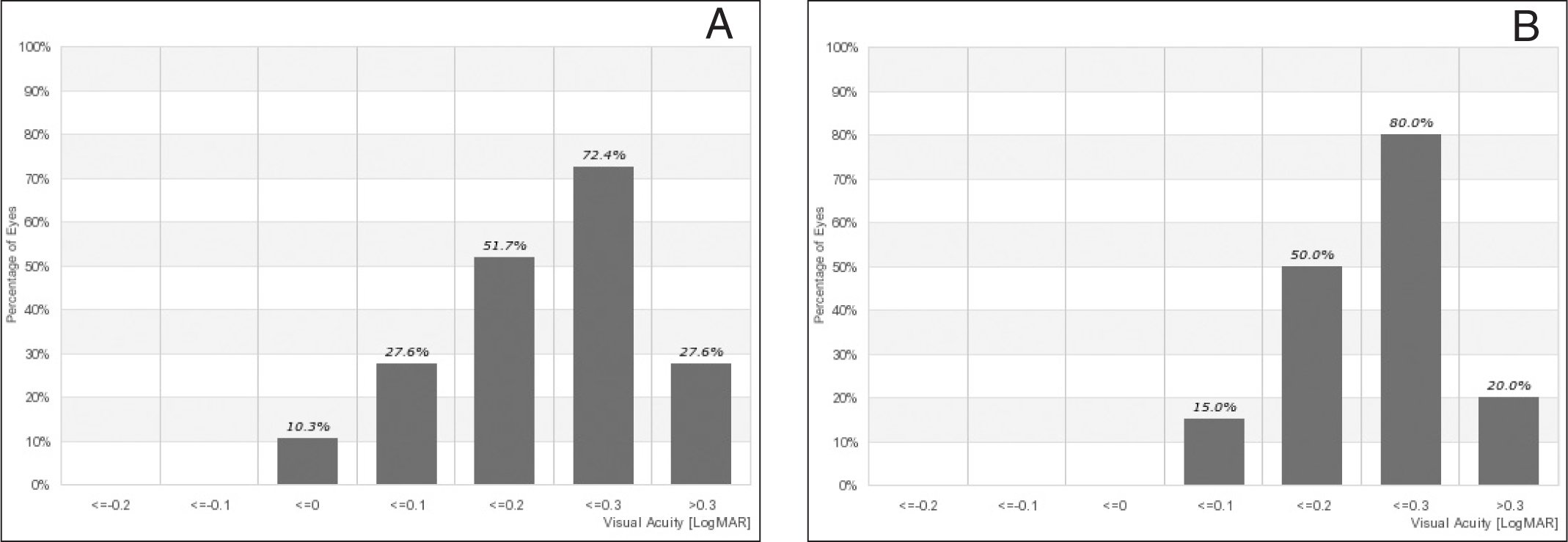 Snellen corrected distance visual acuity (logMAR) at (A) 5 and (B) 10 years postoperatively.