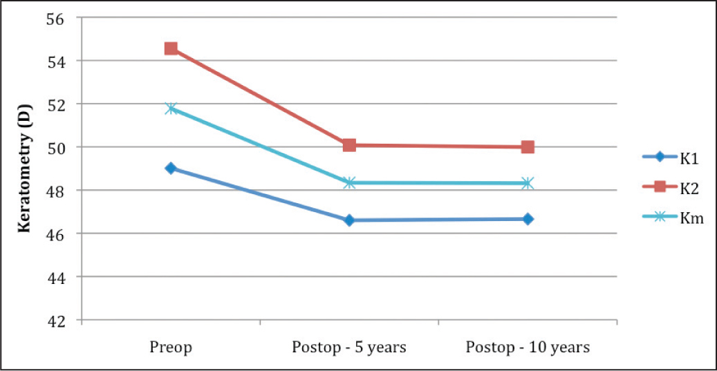 Keratometric values preoperatively and at 5 and 10 years postoperatively.