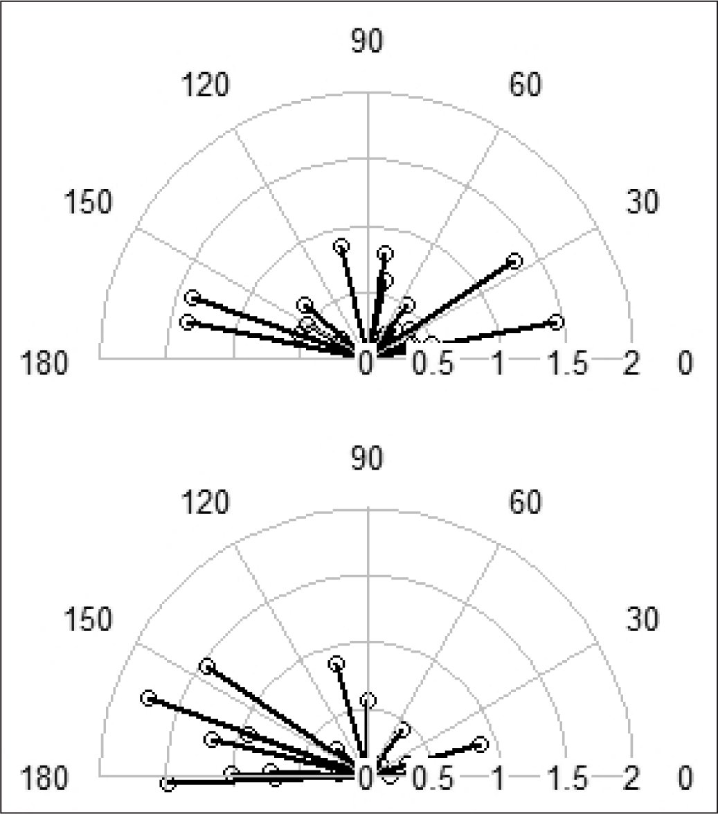 Individual vectors in vector analysis of surgically induced astigmatism for the femtosecond laser clear corneal incision group (upper panel) and for the manual clear corneal incision group (lower panel).