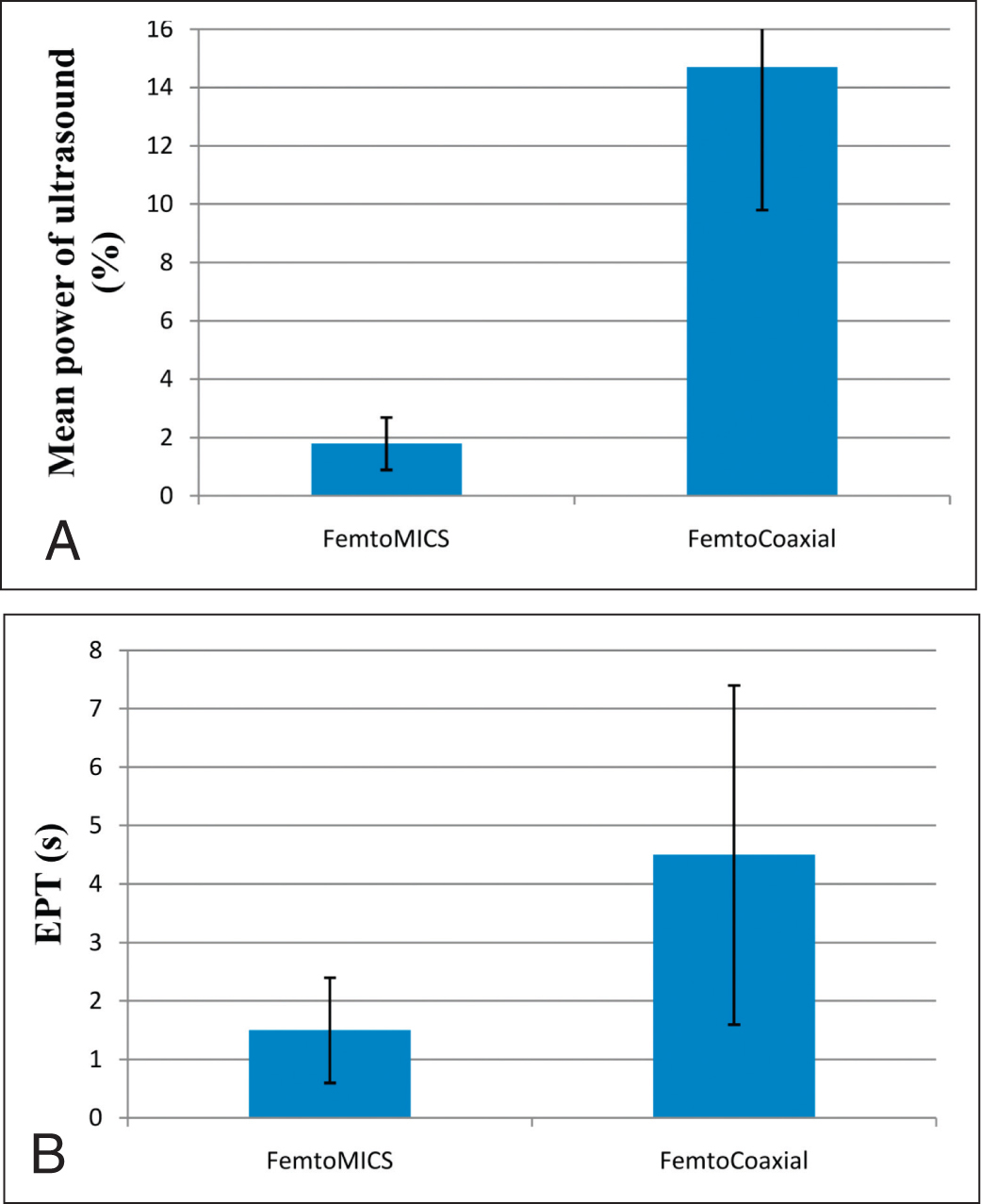 (A) Mean ultrasound power and (B) effective phacoemulsification time (EPT) for micorincision cataract surgery.