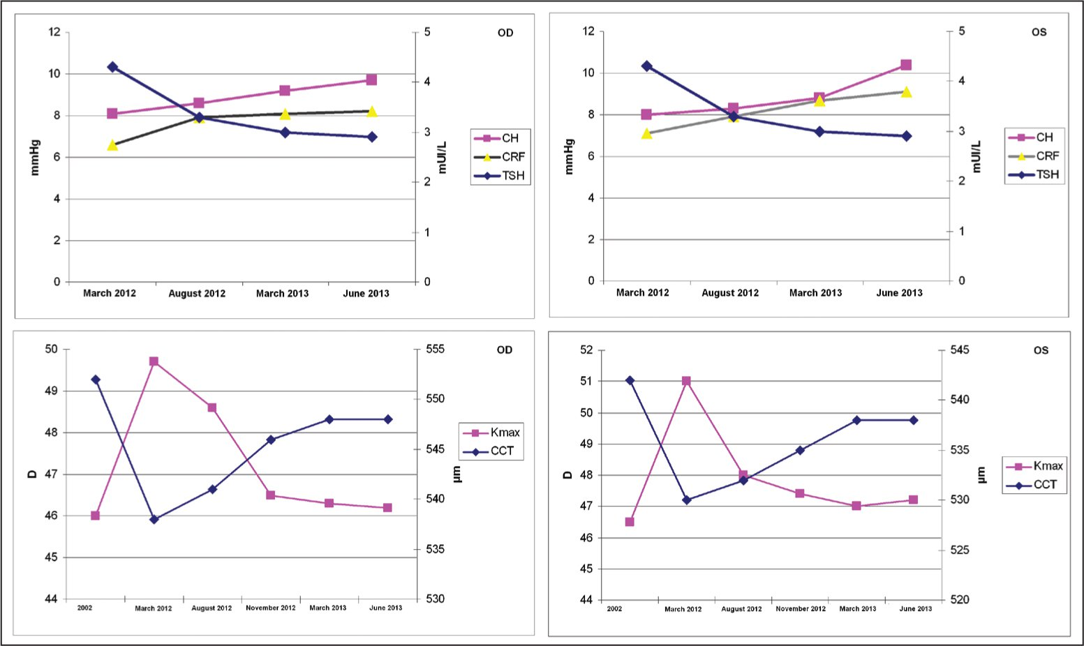 Chronological evolution of maximal keratometry (Kmax) readings, central corneal thickness (CCT), corneal hysteresis (CH), corneal resistance factor (CRF), and thyroid-stimulating hormone (TSH) concentration in the patient.