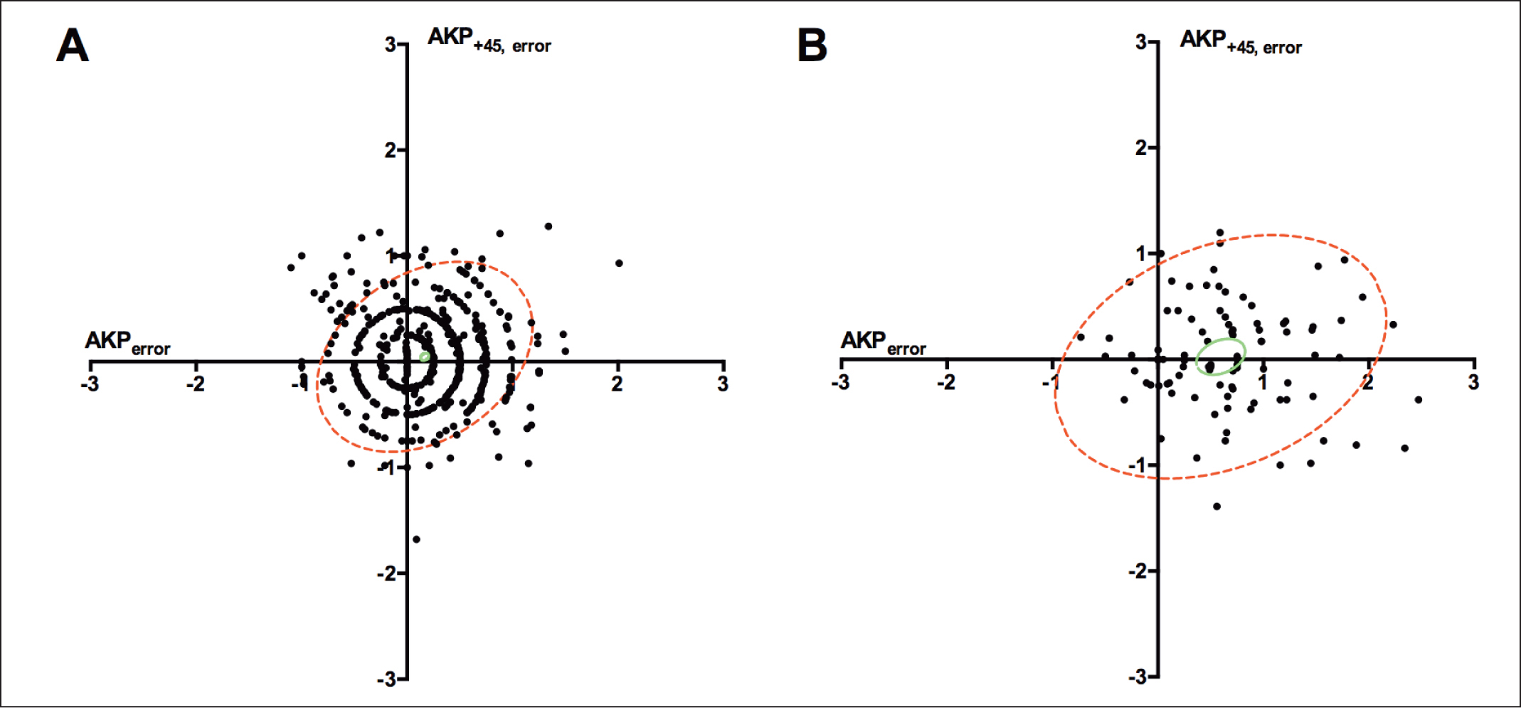 Bivariate representation of the error of treatment in (A) low and (B) high astigmatic eyes. AKPerror indicates the error of treatment at the main meridian (positive values representing the amount of undercorrection). ΔAKP+45 indicates the induced astigmatism at a 45° oblique meridian; representing the amount of torsion or rotation of the cylinder axis. Confidence ellipses comprising 95% of the observations are given for individual samples (dashed red) and for the combined mean (solid green); the ellipses being equivalent to the standard variation, respectively the standard error of mean in a univariate analysis. The dimensions of the confidence ellipses indicate the relative inaccuracy of the treatments. The statistical significance may be read directly from the figure, with the combined mean errors being significantly different from zero, as the origin is not included in the confidence ellipses (solid green). All values are given in diopters.