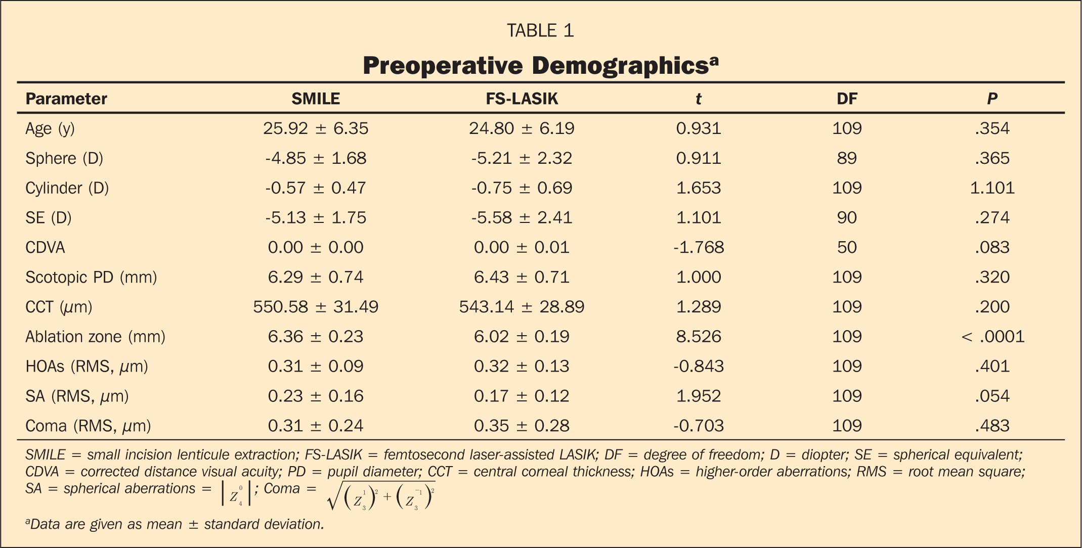 Preoperative Demographicsa