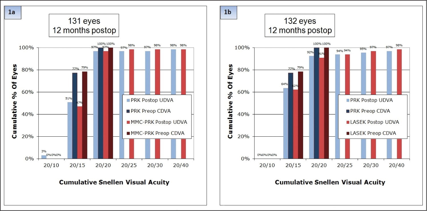Distribution of uncorrected distance visual acuity (UDVA) at 12 months against distribution of preoperative corrected distance visual acuity (CDVA) in the (A) mitomycin C photorefractive keratectomy (MMC-PRK/PRK) and (B) LASEK/PRK treatment groups.