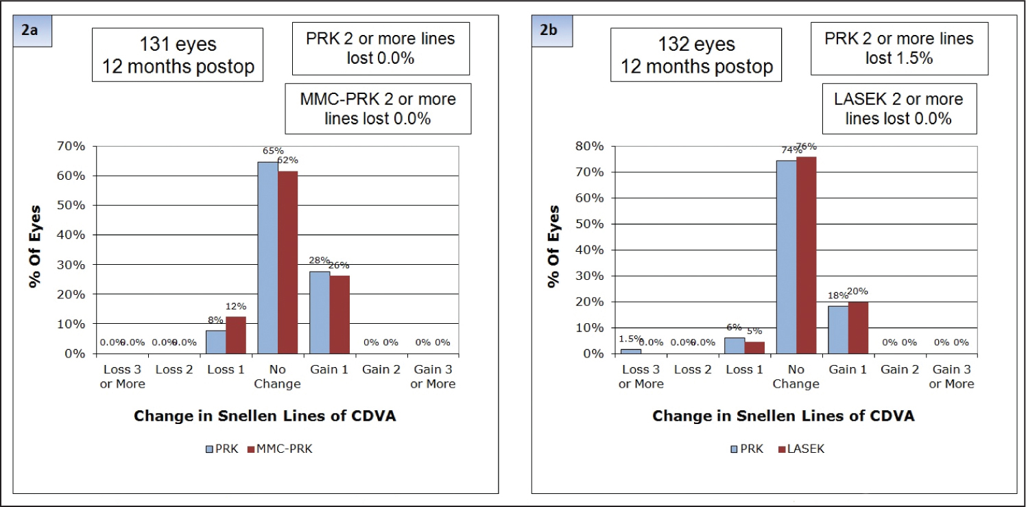 Change in corrected distance visual acuity (CDVA) from baseline in photorefractive keratectomy (PRK) compared to (A) mitomycin C photorefractive keratectomy (MMC-PRK) and (B) LASEK-treated eyes at 12 months postoperatively.